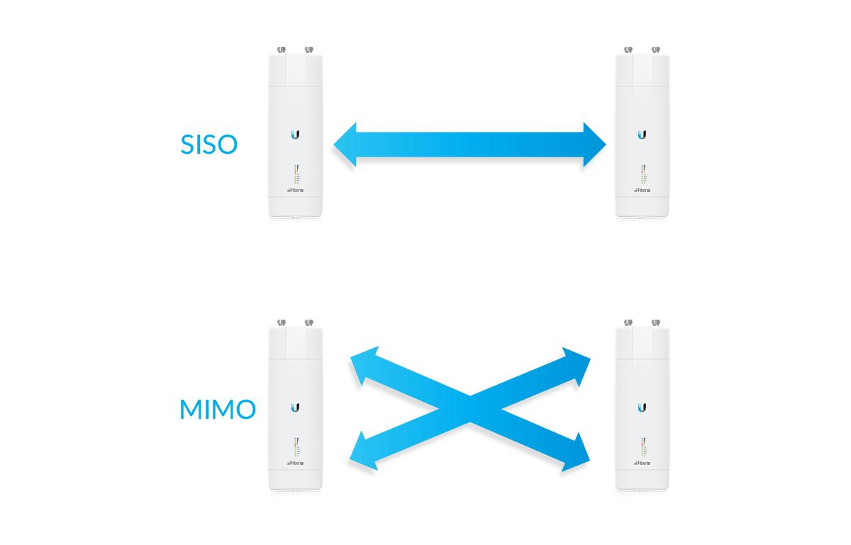 SISO and MIMO Functionality