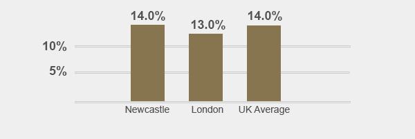 Rental Forecast Graph
