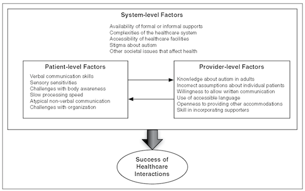 System-level Factors diagram
