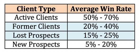 Win Rates By Client Type Table