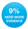 need more evidence 9%