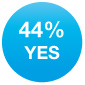 Yes 44%