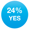 Yes 24%