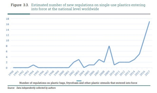 Graph showing increase in regulation on single-use plastics