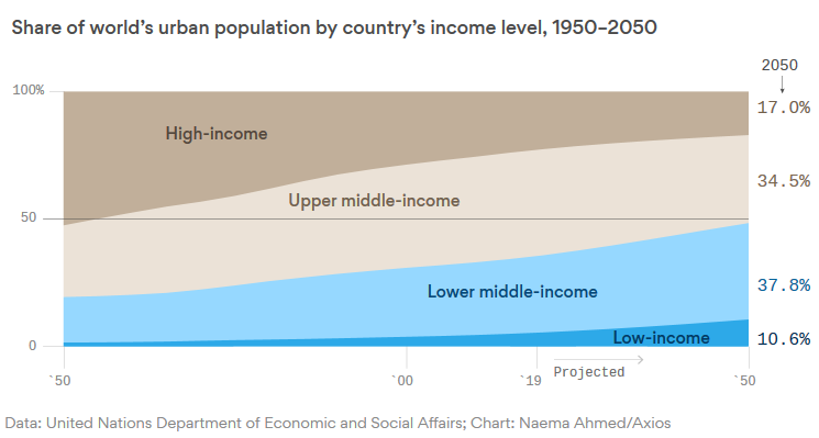 share-of-world-urban-income