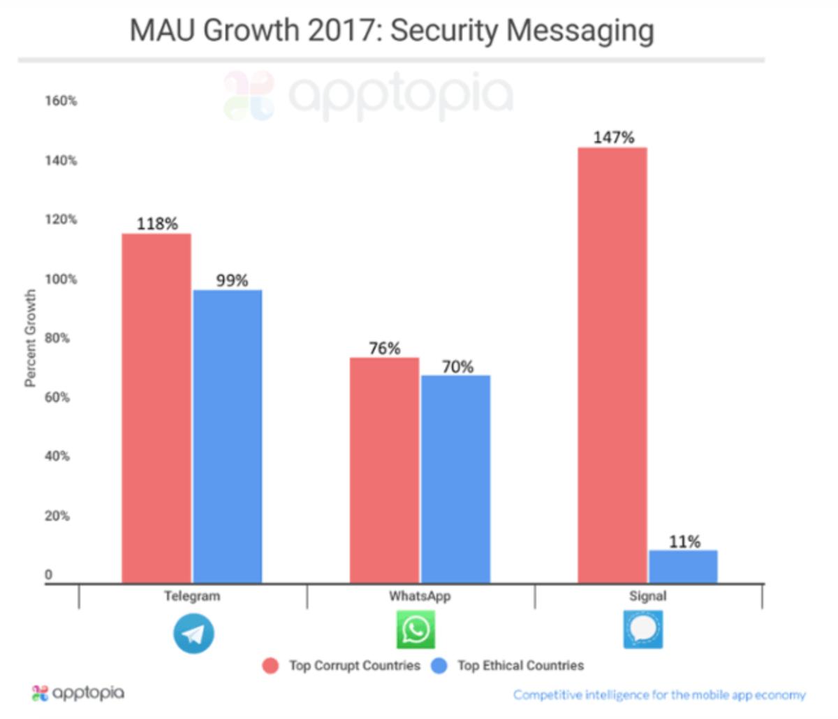 Telegram vs Whatsapp vs signal