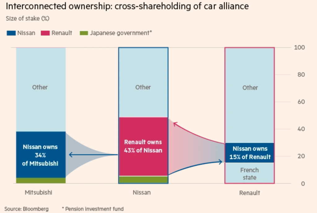 Alliance shares