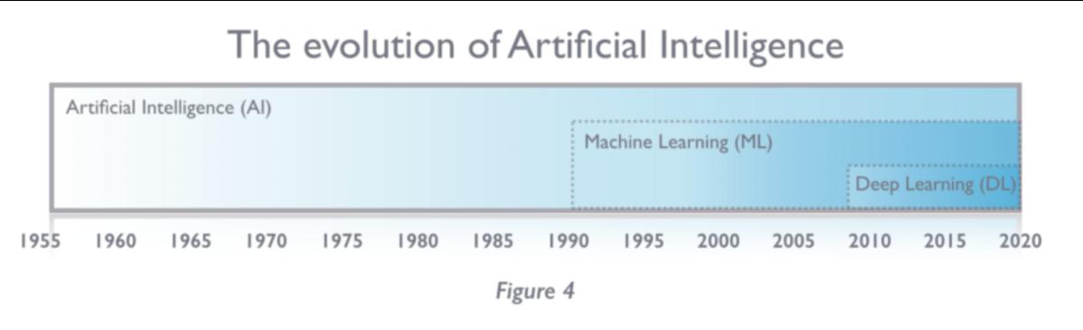 Evolution de l'IA