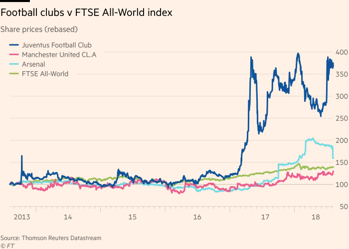 FTSE vs Football clubs