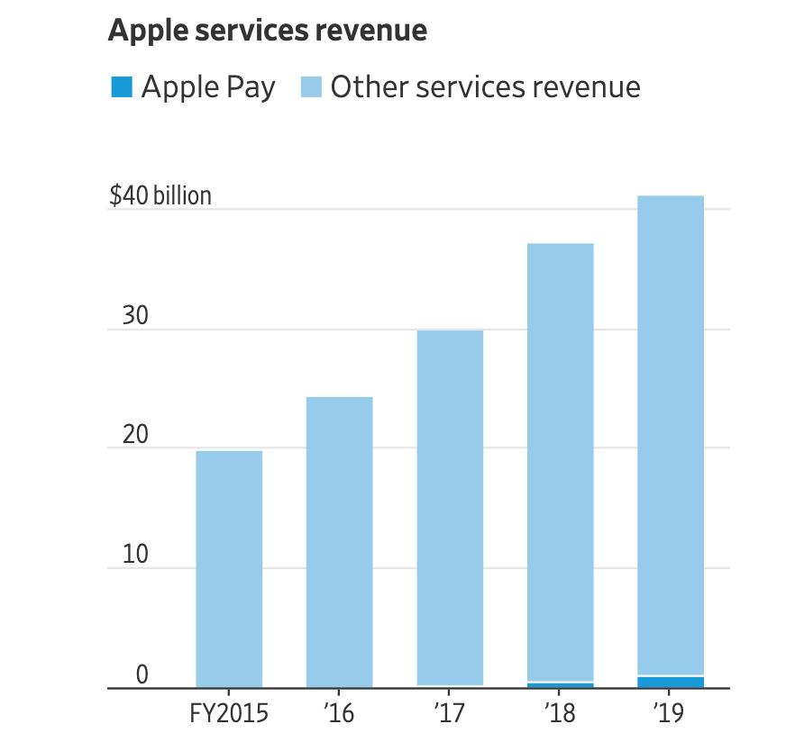 Apple Pay revenue