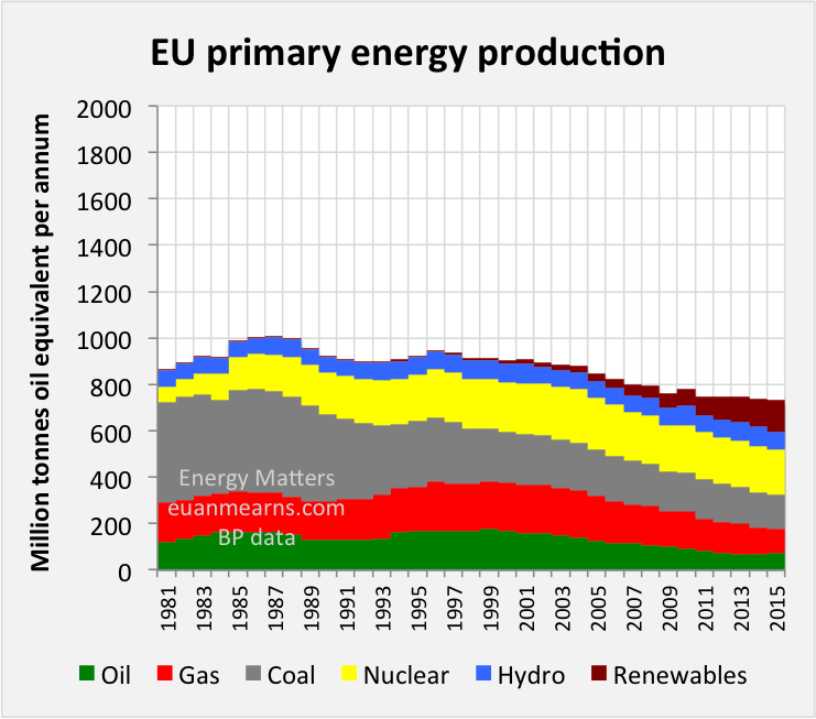 EU energy mix