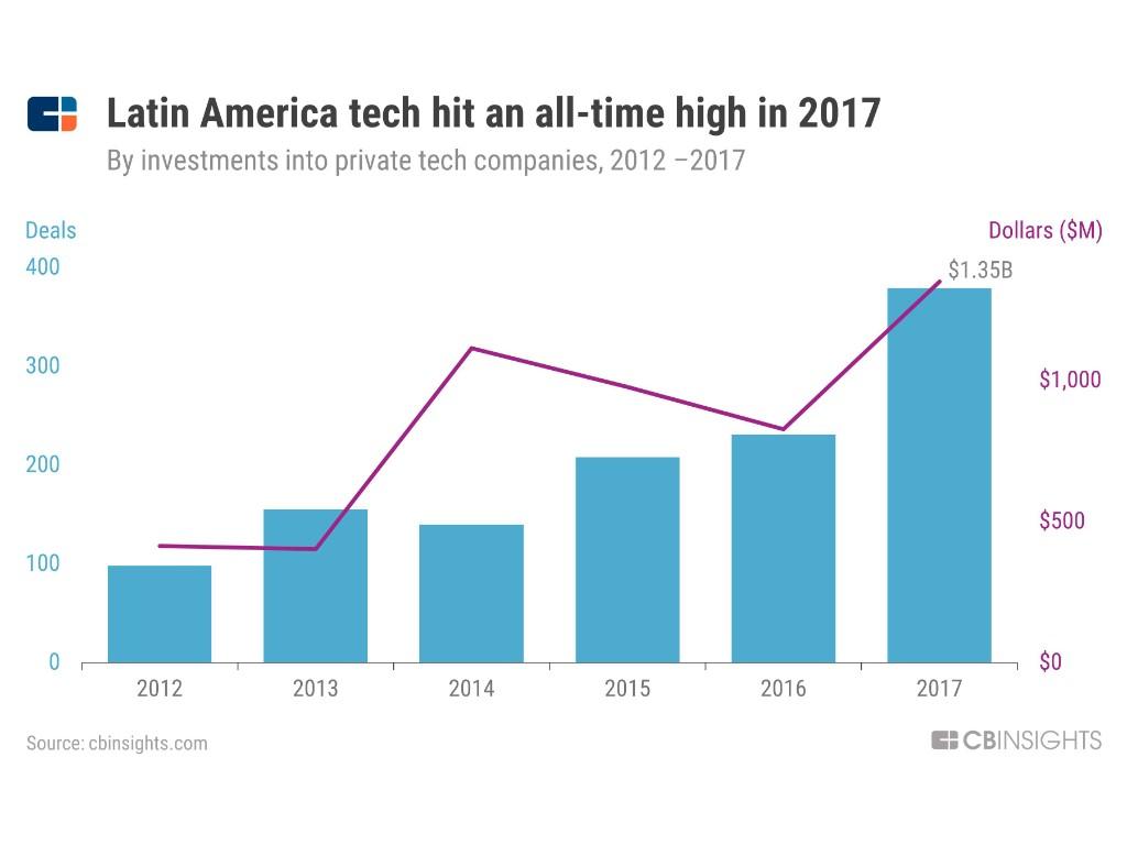 tech boom brésil