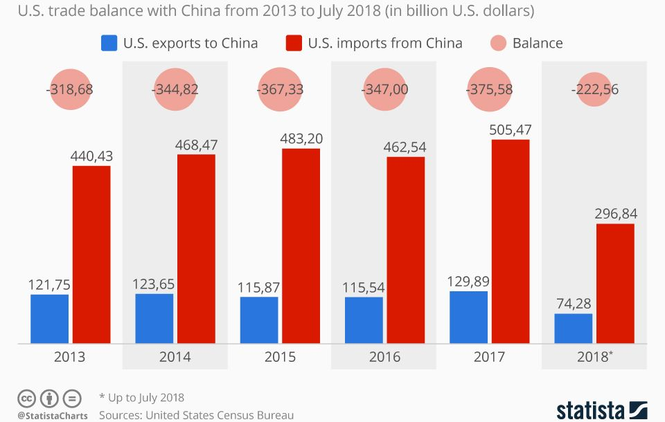 graph-us-china