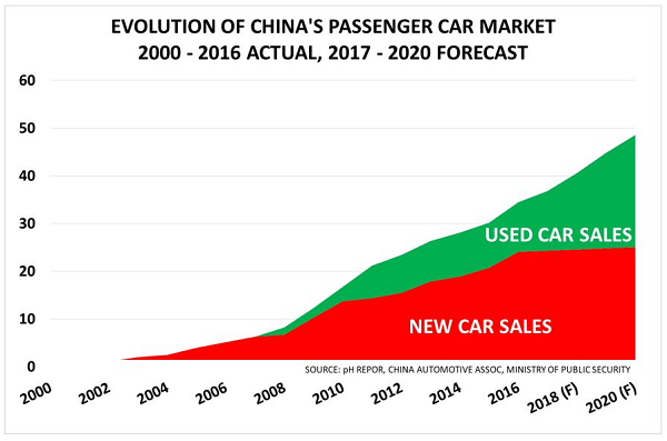 Used cars vs New cars China