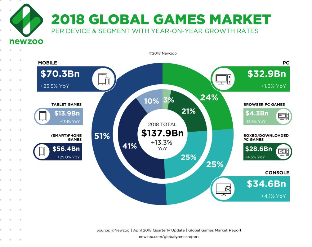Mobile revenues gaming