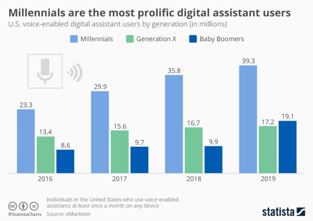 digital assistant millenials