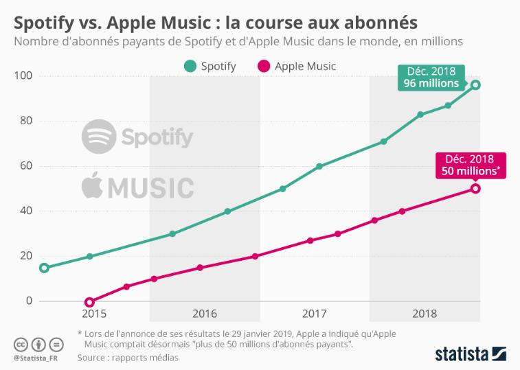 Apple vs Spotify