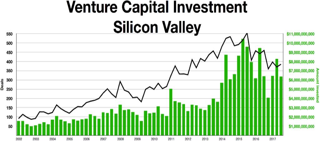 Investissements Silicon Valley