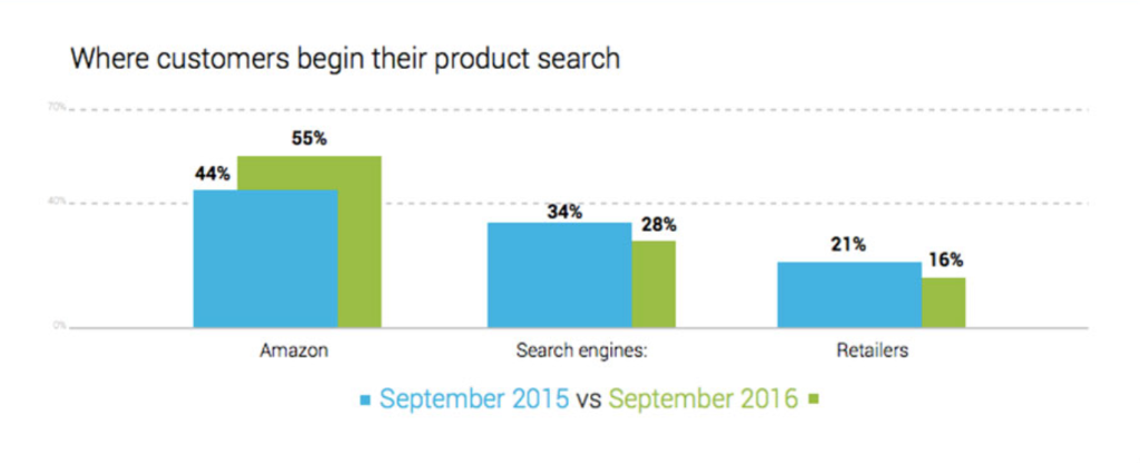 Product Search Sources