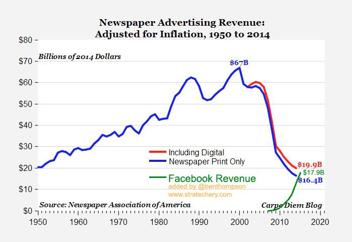 Newspapers business model