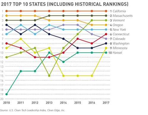 2017 top 10 clean tech state ranking graph
