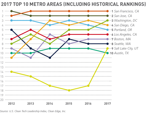 2017 top 10 clean tech metro area rankings graph