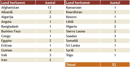 overzicht tabel land van herkomst