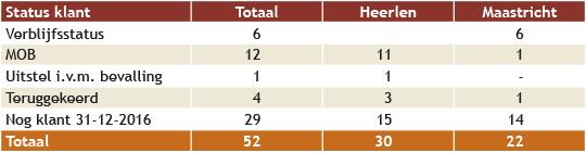 resultaten 2016 tabel