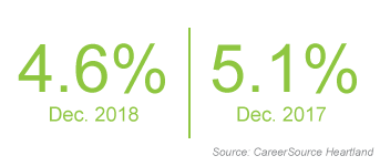 Unemployment for Dec. 2018 was 4.6% compared to Dec. 2017 at 5.1%