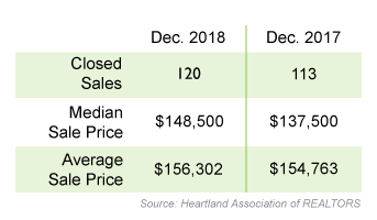 There were 120 closed real estate sales in Dec. 2018, median sale price was $148,500, and Average sale price was $156,302. In 2017 there were 113 closed sales, the median sale price was $137,500 and the average sale price was $154,763