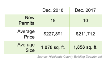 In December 2018 there were 19 new permits, the average project price was $227,891, and the average size was 1,878 square feet. In December 2017, there were 10 new permits, average price was $211,712, and the average size was 1,858 square feet.