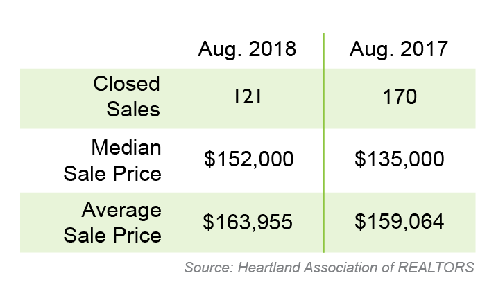August Real Estate Stats