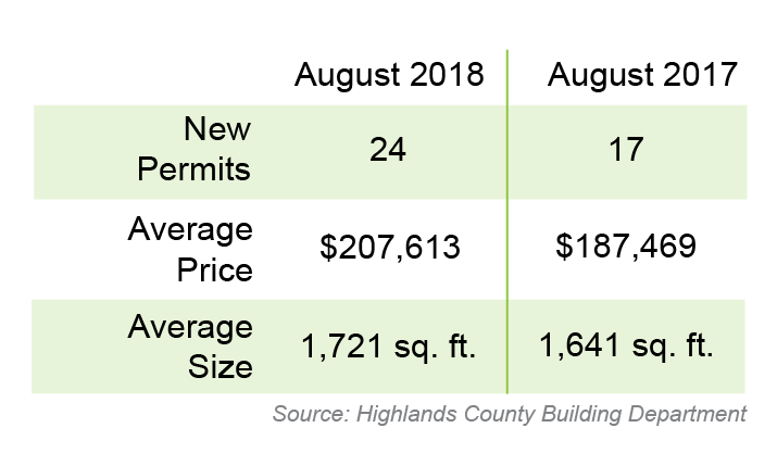 August Residential Construction Activity
