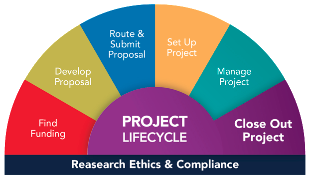 The University of Michigan Project Lifecycle image