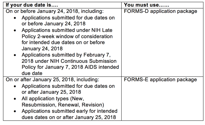 Graphic showing If your due date is on or after January 25, 2018, you must use FORMS-E
