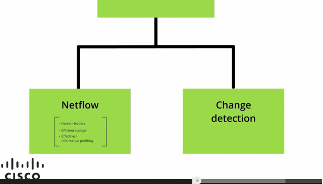 Youtube video on Change Detection