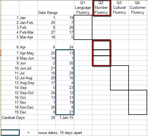 Editorial Calendar showing progression of four levels of business fluency