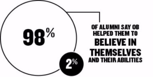 The OB alumni survey