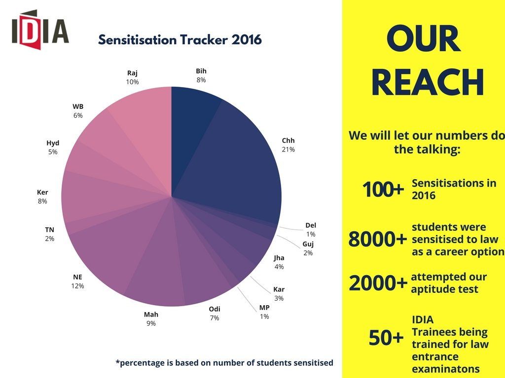 Our reach. We will let our numbers do the talking: 100+ Sensitisations in 2016, 8000+ students were sensitised to law as a career option, 2000+ attempted our aptitude test, 50+ IDIA Trainees being trained for law entrance examinations