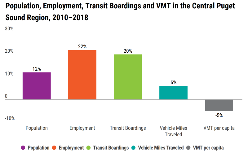 Chart: Population, Employment, Transit Boardings and VMT in the Central Puget Sound Region, 2010-2018