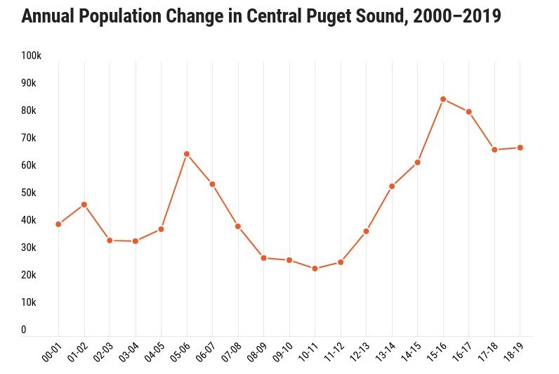 Chart - Annual Population Change, 2000-2019
