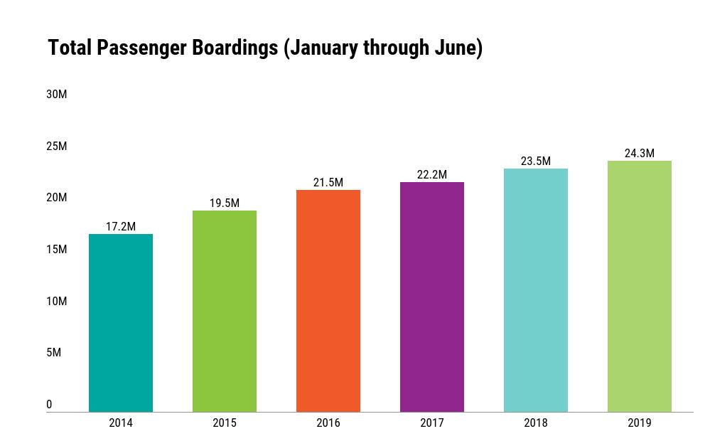 Chart: Total Passenger Boardings at Sea-Tac Airport, January through June