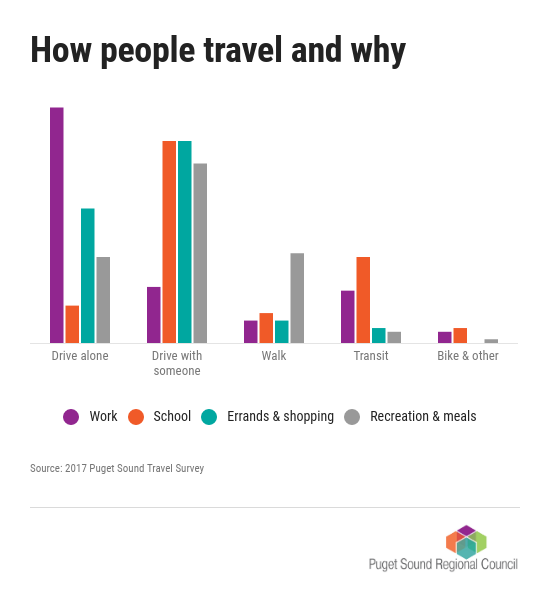 Chart: How people travel and why