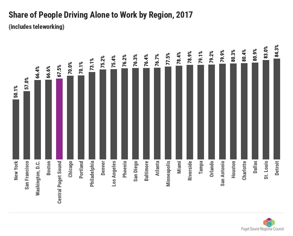 Chart: Share of People Driving Alone to Work by Region, 2017