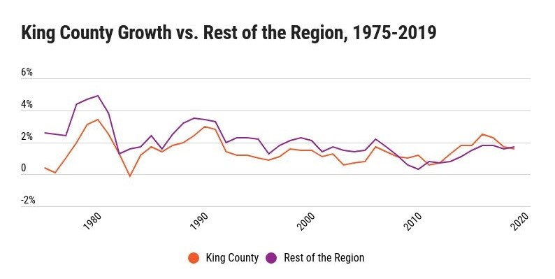 Chart of population growth in King County and rest of the region, 1975-2019