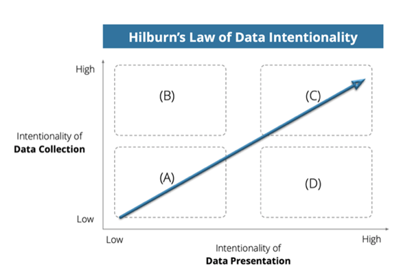 HILBURN'S LAW OF DATA INTENTIONALITY