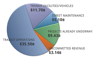 Pie chart shows breakdown of transportation dollars through 2040