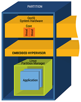 Hypervisor Partitioning