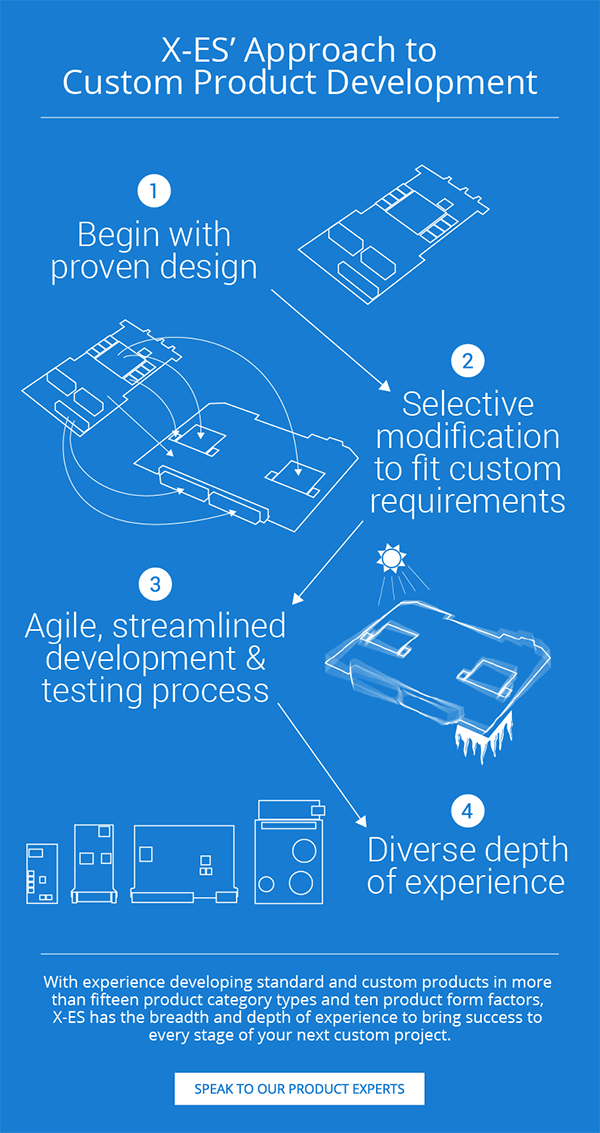 X-ES Approach to Custom Product Development