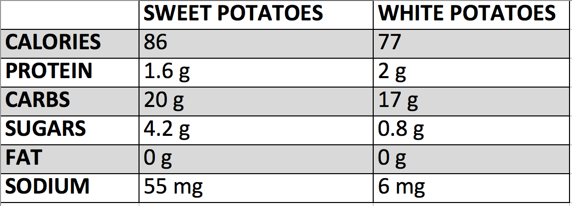 FlexPro Blog: Sweet Potatoes vs. White Potatoes